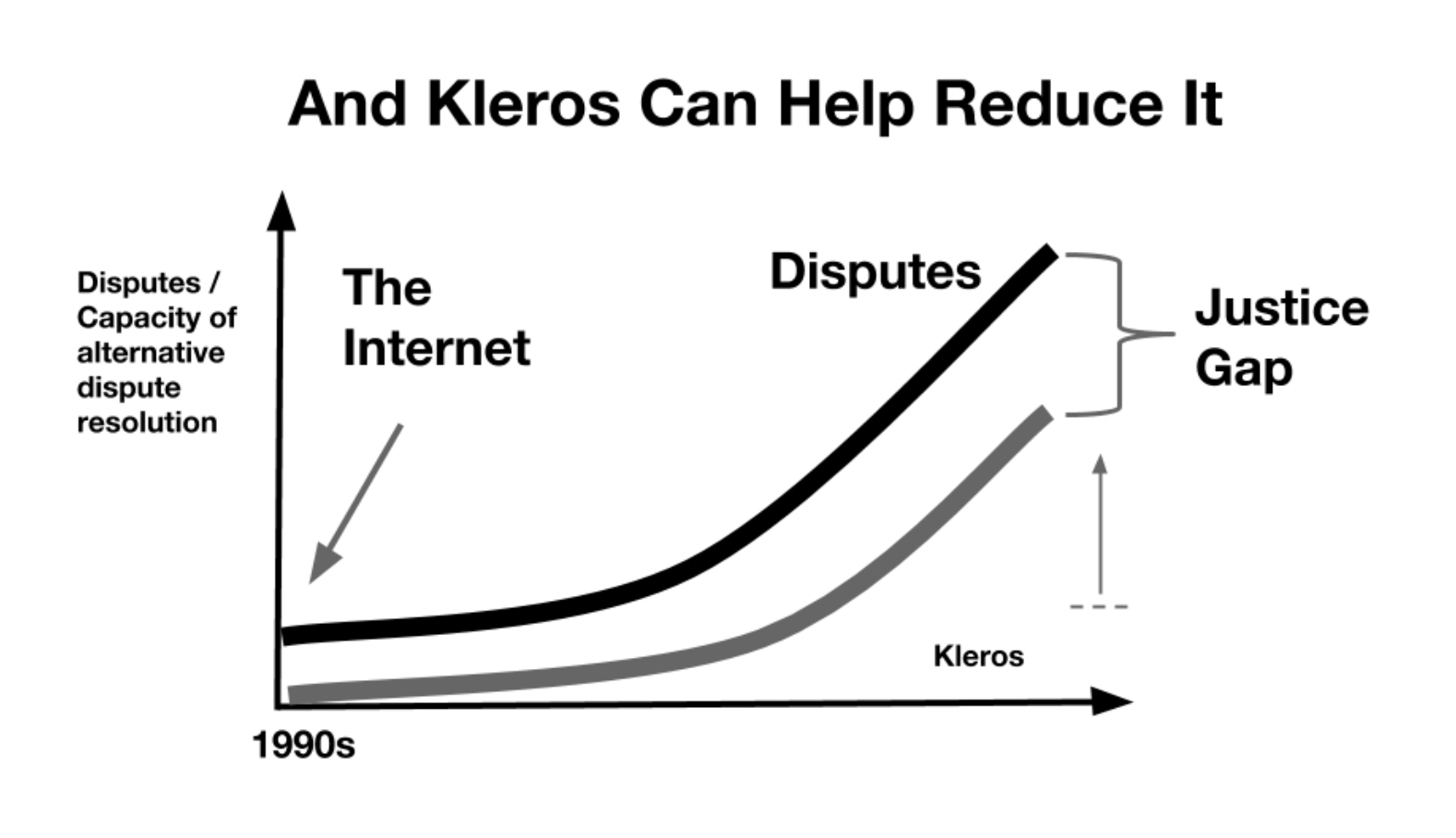 Figure 2. By using blockchain and cryptoeconomic incentives, Kleros can greatly increase the capacity for dispute resolution and keep up with the rising disputes of the internet age.