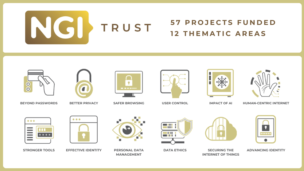 NGI_Trust - Funded Projects thematic areas